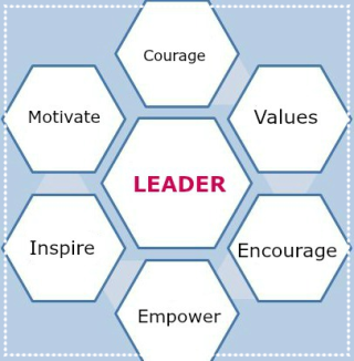 leadership relationship chart